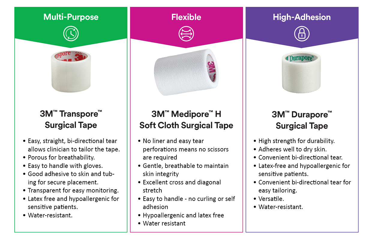 3M Surgical Tapes Transpore, MediPore and Durapore
